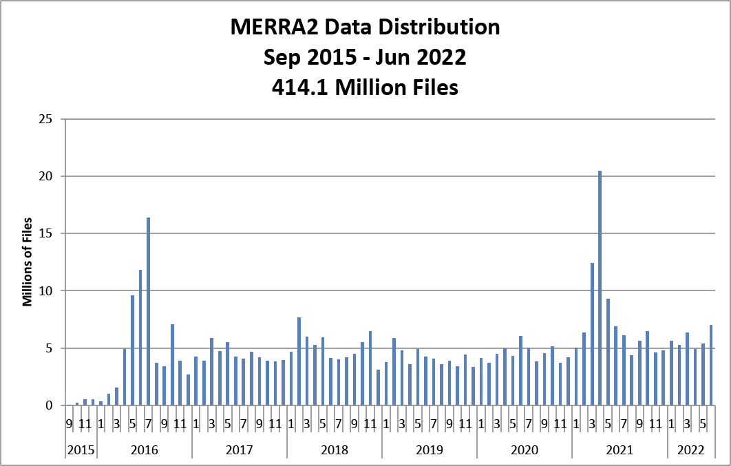 chart of number of files distributed by month