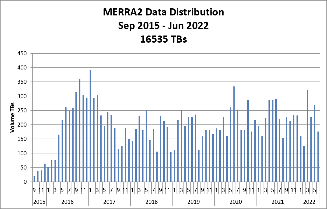 chart of data distribution volume by month