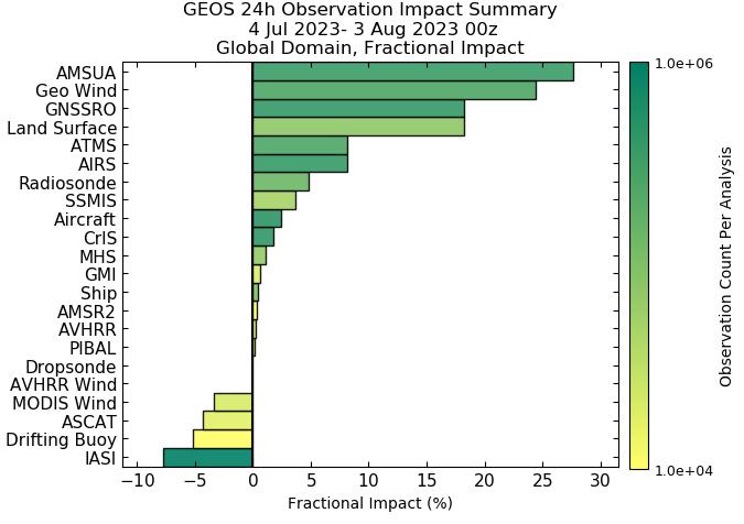 GMAO Latest Observation Impact Summary