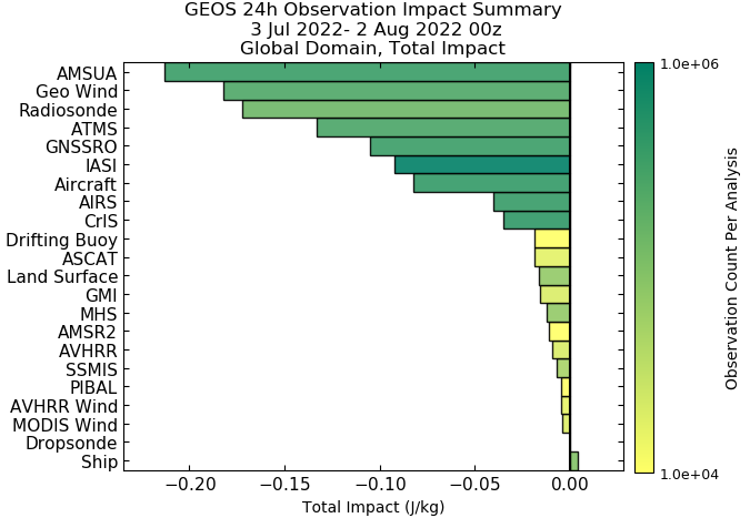 GMAO Latest Observation Impact Summary