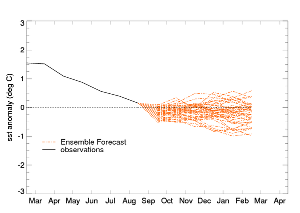 Experimental Climate Forecasts