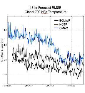 Long-Term Improvements of GEOS-FP Forecast Skill thumbnail