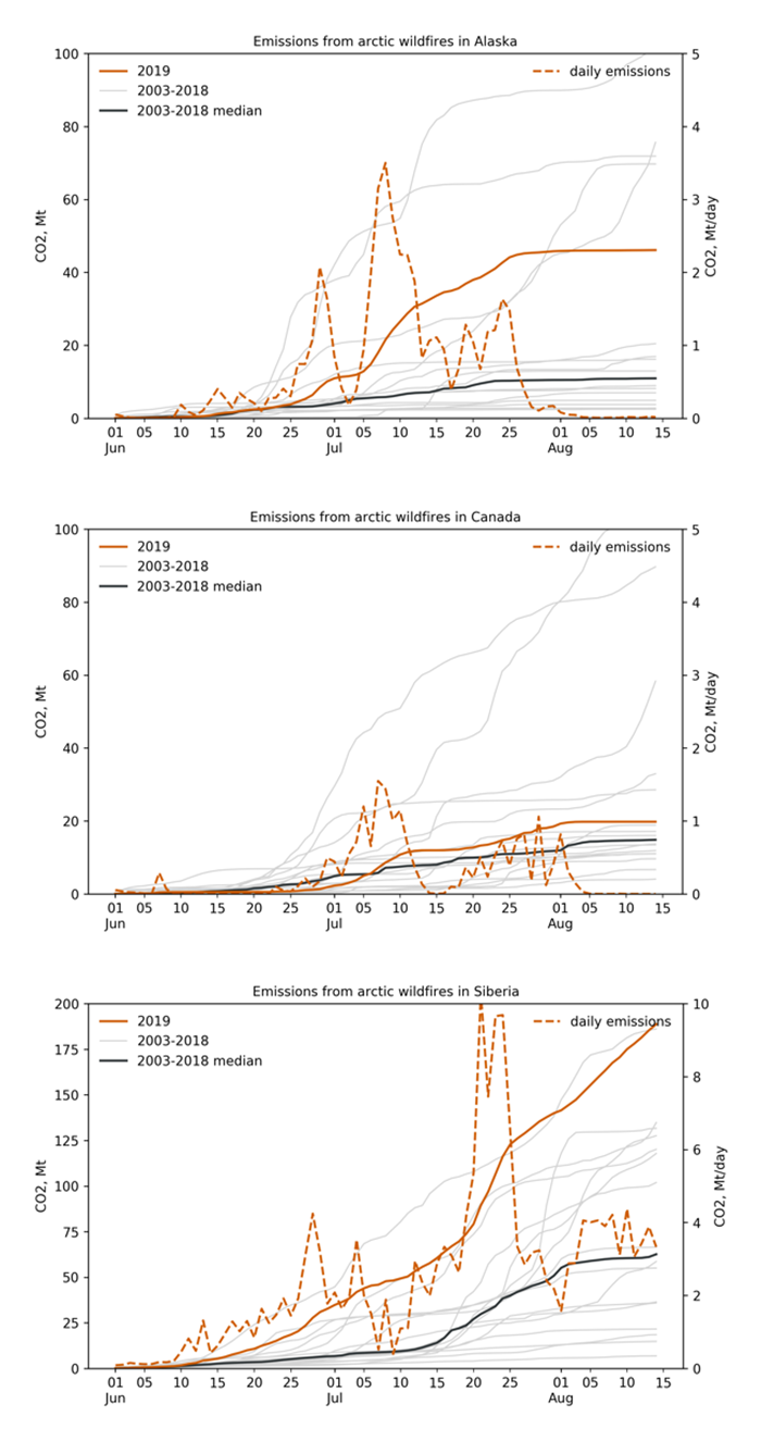 three graphs of CO2 from Arctic fires